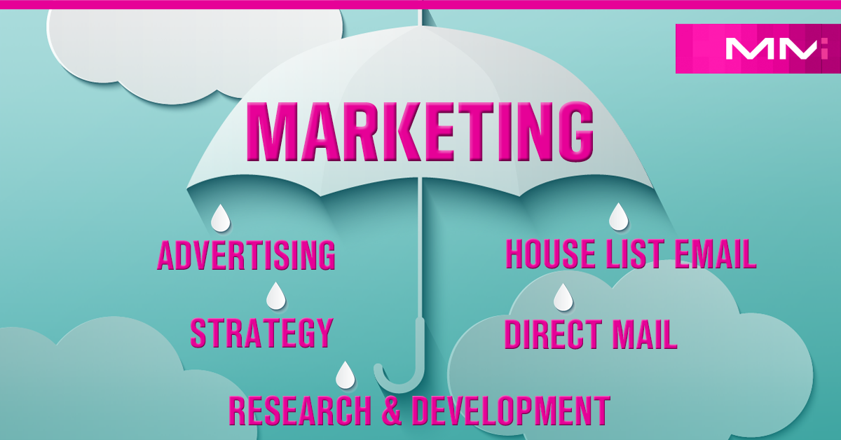 Umbella diagram of what Marketing is. Marketing includes: Advertising, House Lists, Direct Mail, Strategy and Research and Development.
